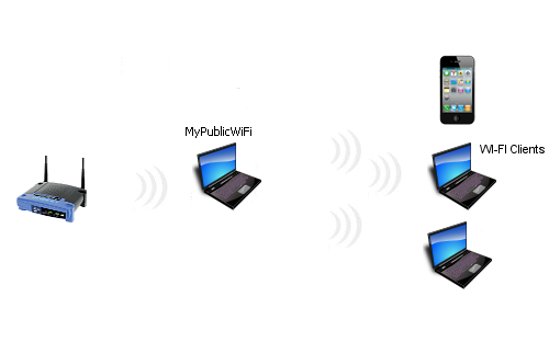 how to use the latest wifi technologies