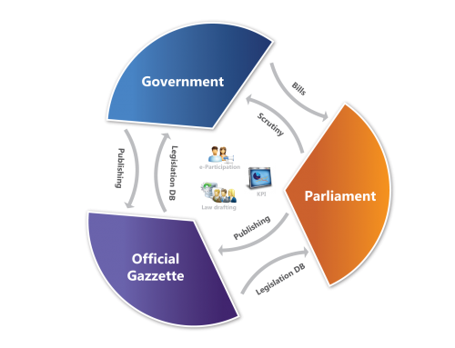 Team – Open Source Parliament Management Systems